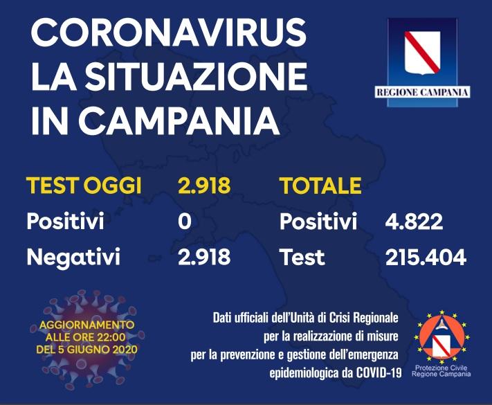 Coronavirus, aggiornamento della situazione in Campania